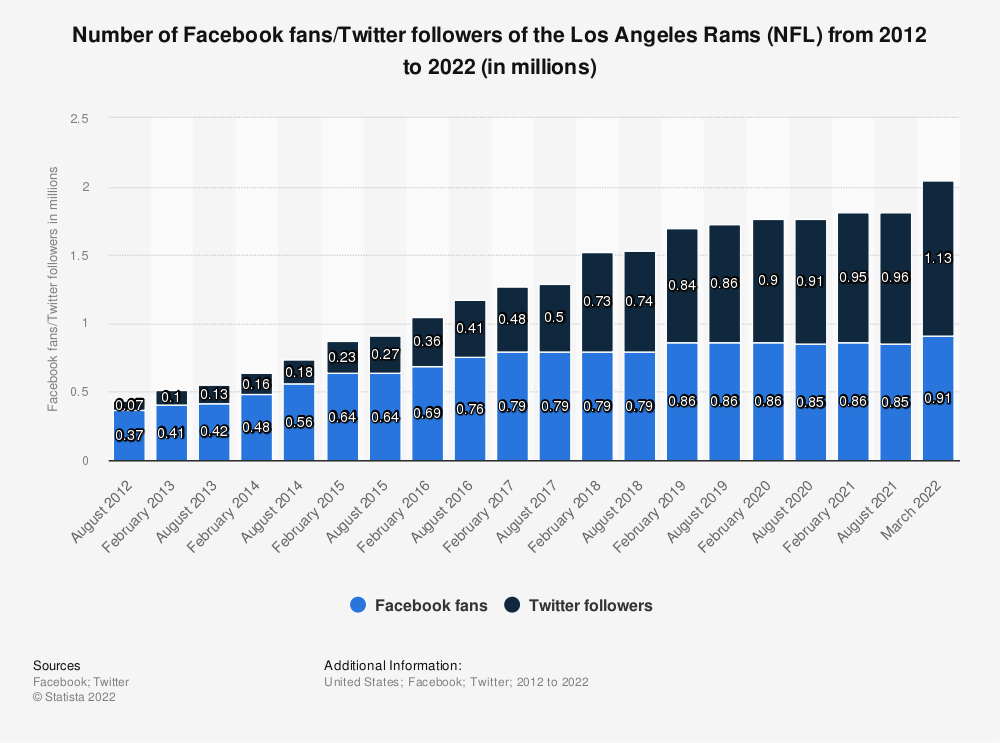 Statistic: Number of Facebook fans/twitter followers of the Los Angeles Rams (NFL)  from 2012 to 2020 (in millions) | Statista