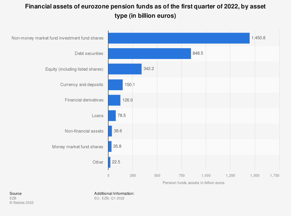 Statistic: Financial assets of eurozone pension funds as of the second quarter of 2019, by asset type (in billion euros) | Statista
