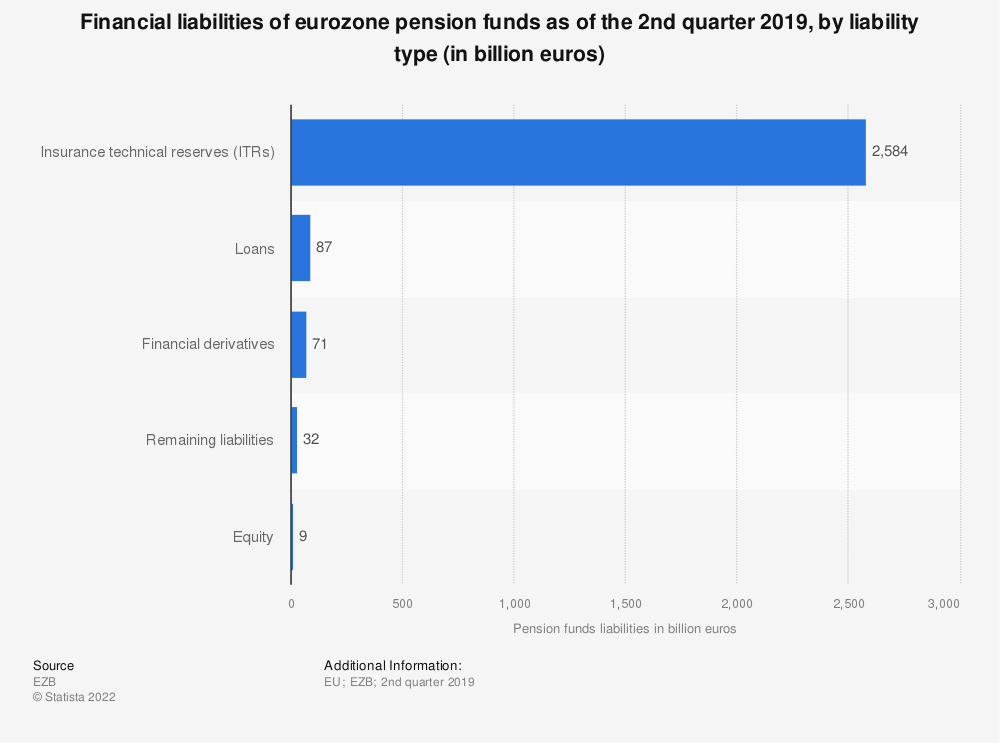 Statistic: Financial liabilities of eurozone pension funds as of the 1st quarter 2018, by liability type (in billion euros) | Statista