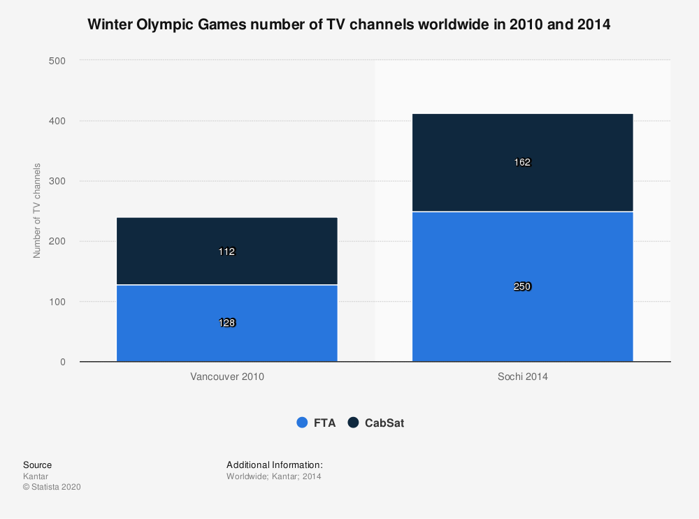 Statistic: Winter Olympic Games number of TV channels worldwide in 2010 and 2014 | Statista