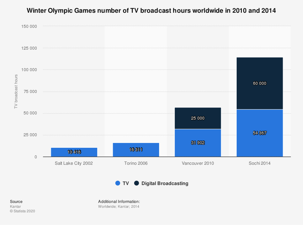 Statistic: Winter Olympic Games number of TV broadcast hours worldwide in 2010 and 2014 | Statista