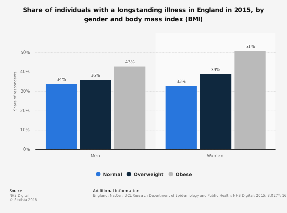 Statistic: Share of individuals with a longstanding illness in England in 2015, by gender and body mass index (BMI)   Statista