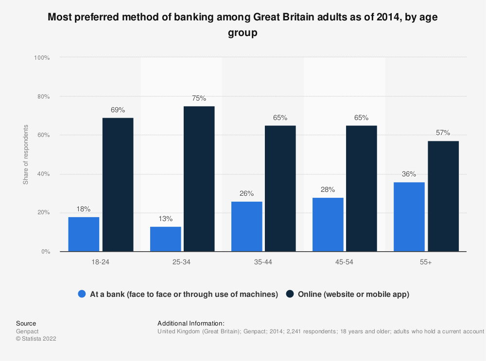 Statistic: Most preferred method of banking among Great Britain adults as of 2014, by age group | Statista