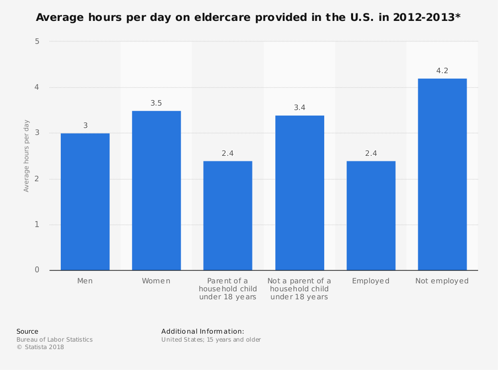 Statistic: Average hours per day on eldercare provided in the U.S. in 2012-2013* | Statista