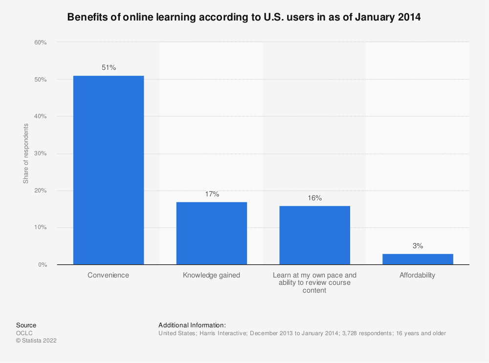 Statistic: Benefits of online learning according to U.S. users in as of January 2014 | Statista