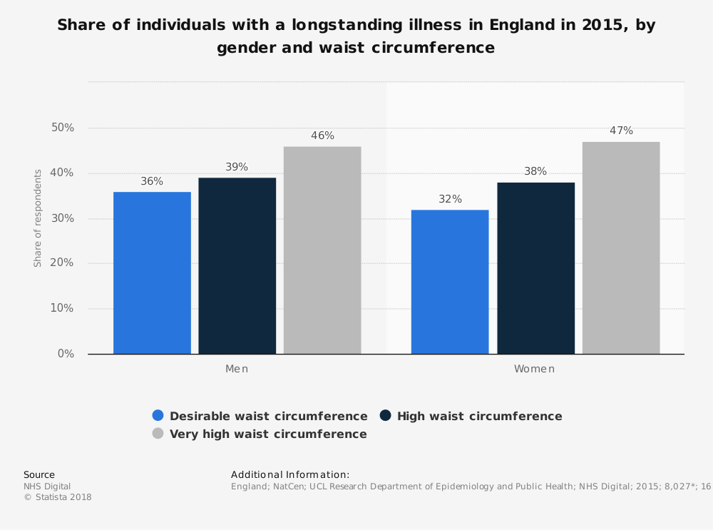 Statistic: Share of individuals with a longstanding illness in England in 2015, by gender and waist circumference | Statista
