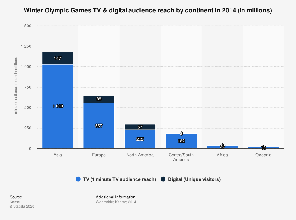 Statistic: Winter Olympic Games TV & digital audience reach by continent in 2014 (in millions) | Statista