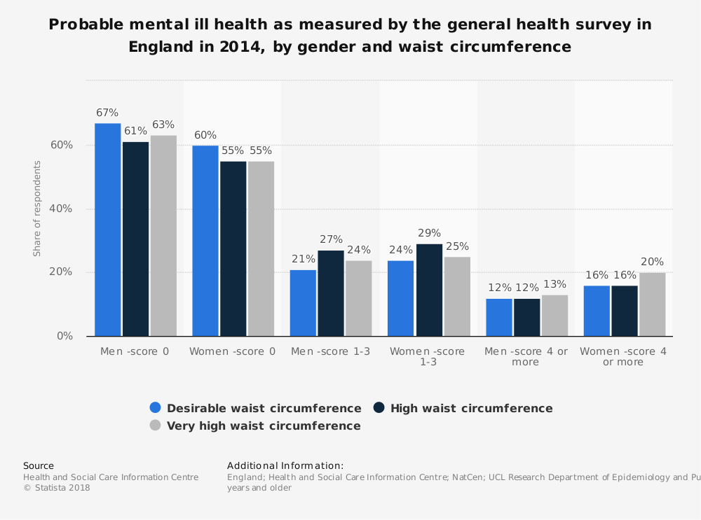 Statistic: Probable mental ill health as measured by the general health survey in England in 2014, by gender and waist circumference | Statista