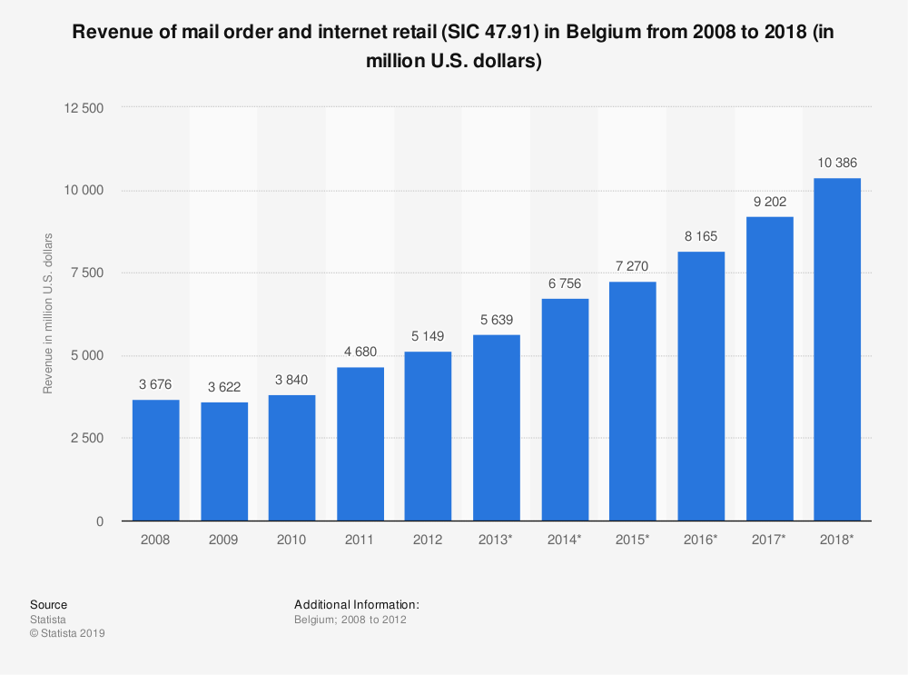 Statistic: Revenue of mail order and internet retail (SIC 47.91) in Belgium from 2008 to 2018 (in million U.S. dollars) | Statista