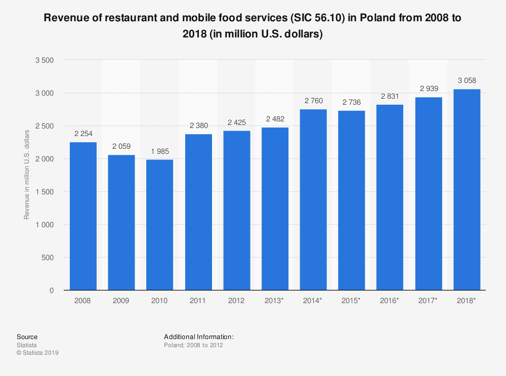 Statistic: Revenue of restaurant and mobile food services (SIC 56.10) in Poland from 2008 to 2018 (in million U.S. dollars) | Statista