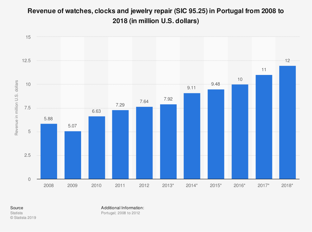 Statistic: Revenue of watches, clocks and jewelry repair (SIC 95.25) in Portugal from 2008 to 2018 (in million U.S. dollars)   Statista