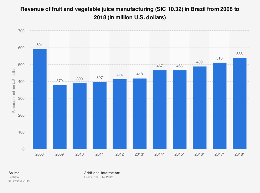 Statistic: Revenue of fruit and vegetable juice manufacturing (SIC 10.32) in Brazil from 2008 to 2018 (in million U.S. dollars) | Statista