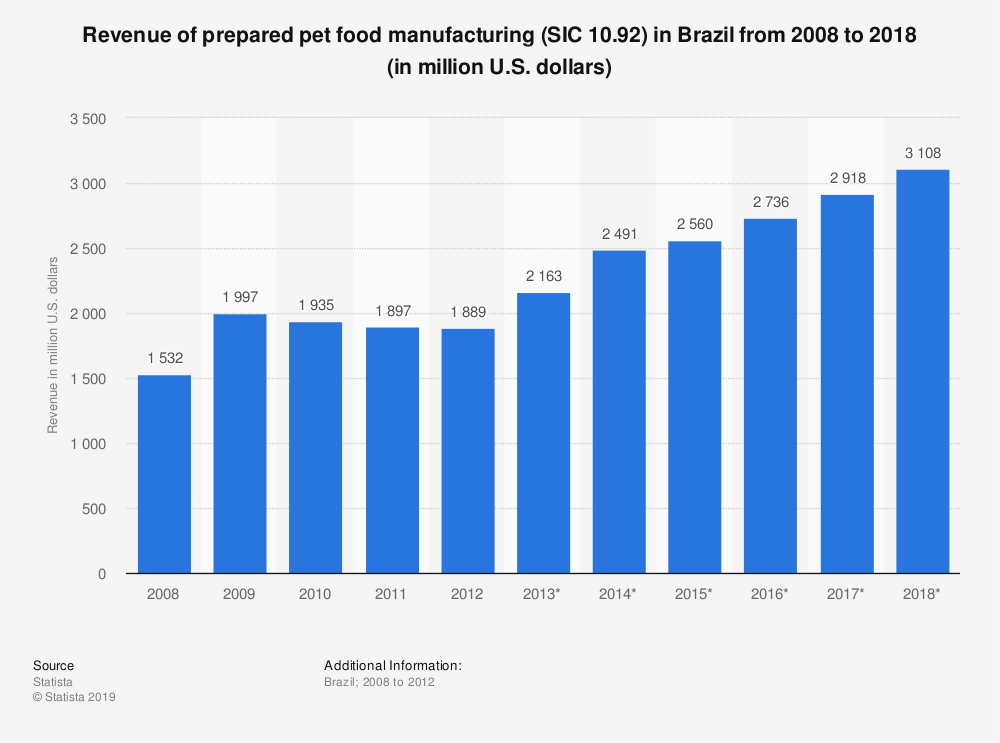 Statistic: Revenue of prepared pet food manufacturing (SIC 10.92) in Brazil from 2008 to 2018 (in million U.S. dollars) | Statista