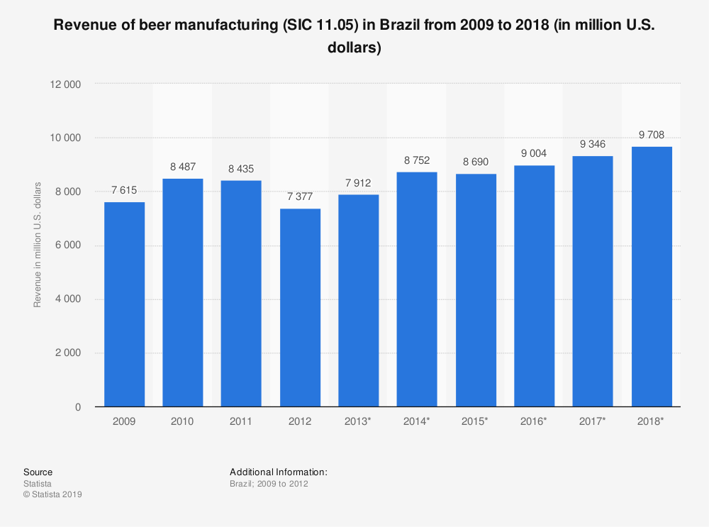 Statistic: Revenue of beer manufacturing (SIC 11.05) in Brazil from 2009 to 2018 (in million U.S. dollars) | Statista