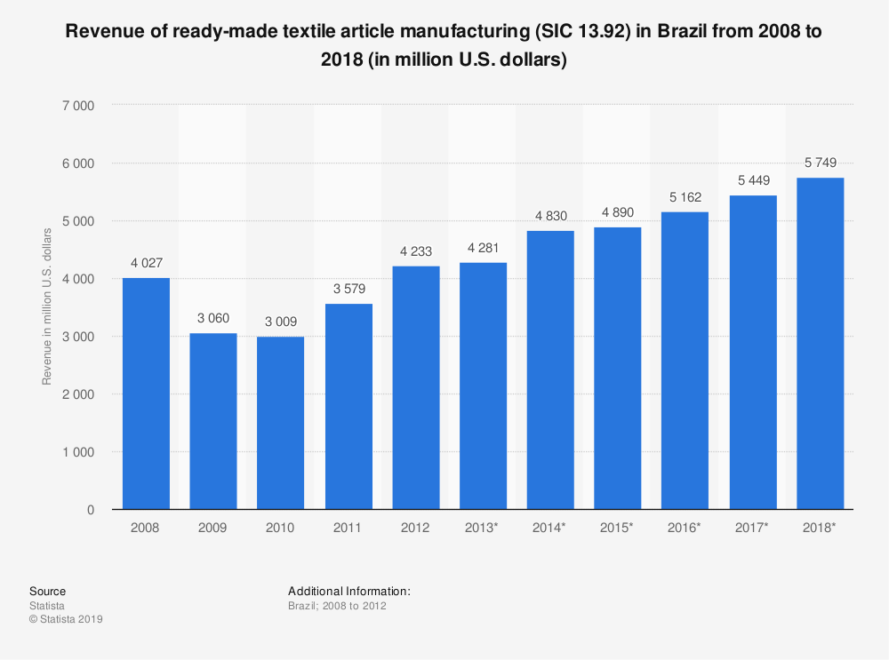 Statistic: Revenue of ready-made textile article manufacturing (SIC 13.92) in Brazil from 2008 to 2018 (in million U.S. dollars) | Statista