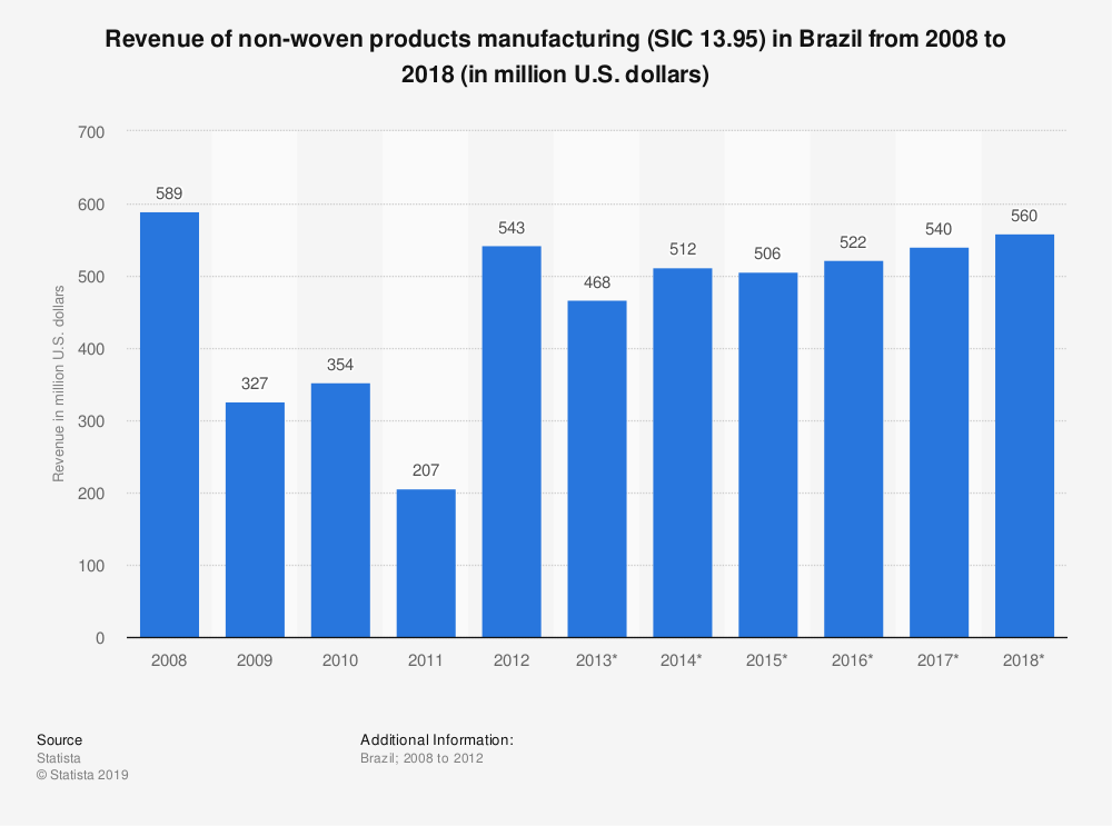 Statistic: Revenue of non-woven products manufacturing (SIC 13.95) in Brazil from 2008 to 2018 (in million U.S. dollars)   Statista