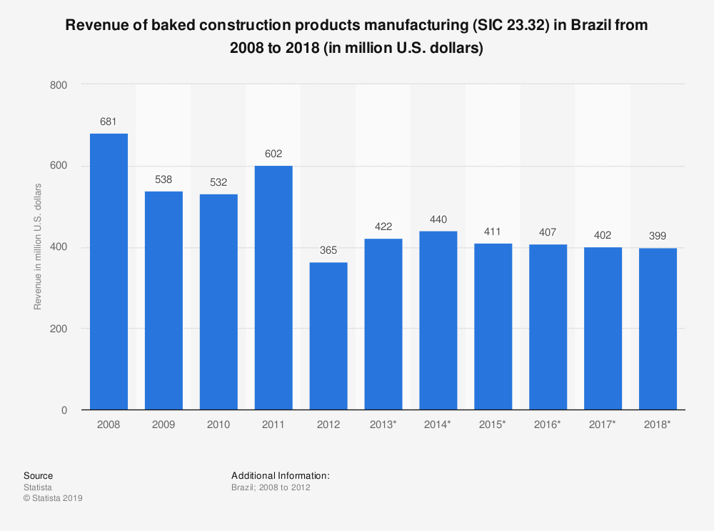 Statistic: Revenue of baked construction products manufacturing (SIC 23.32) in Brazil from 2008 to 2018 (in million U.S. dollars)   Statista