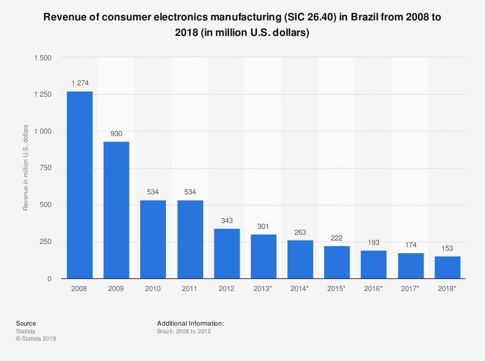 Statistic: Revenue of consumer electronics manufacturing (SIC 26.40) in Brazil from 2008 to 2018 (in million U.S. dollars) | Statista