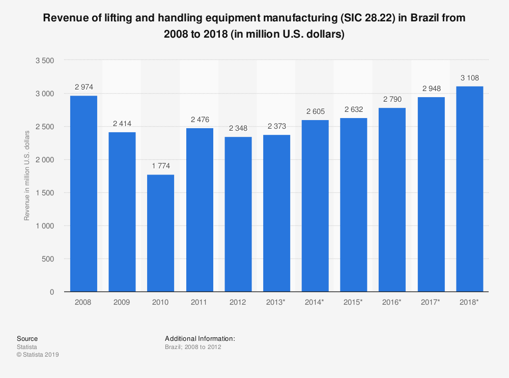 Statistic: Revenue of lifting and handling equipment manufacturing (SIC 28.22) in Brazil from 2008 to 2018 (in million U.S. dollars) | Statista