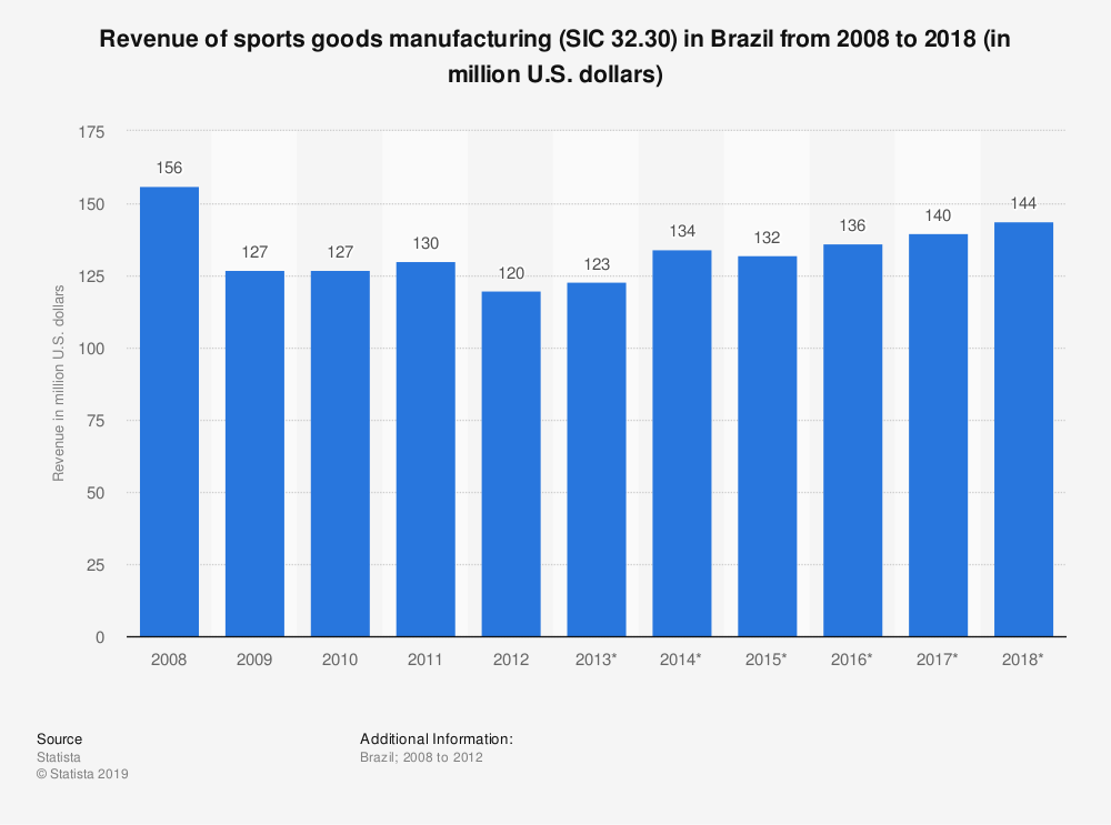 Statistic: Revenue of sports goods manufacturing (SIC 32.30) in Brazil from 2008 to 2018 (in million U.S. dollars)   Statista