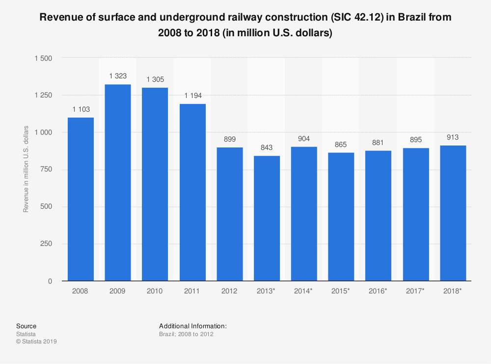 Statistic: Revenue of surface and underground railway construction (SIC 42.12) in Brazil from 2008 to 2018 (in million U.S. dollars) | Statista