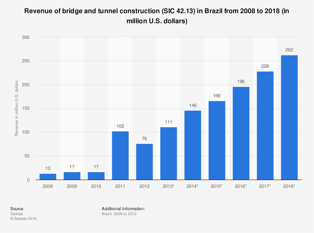Statistic: Revenue of bridge and tunnel construction (SIC 42.13) in Brazil from 2008 to 2018 (in million U.S. dollars) | Statista