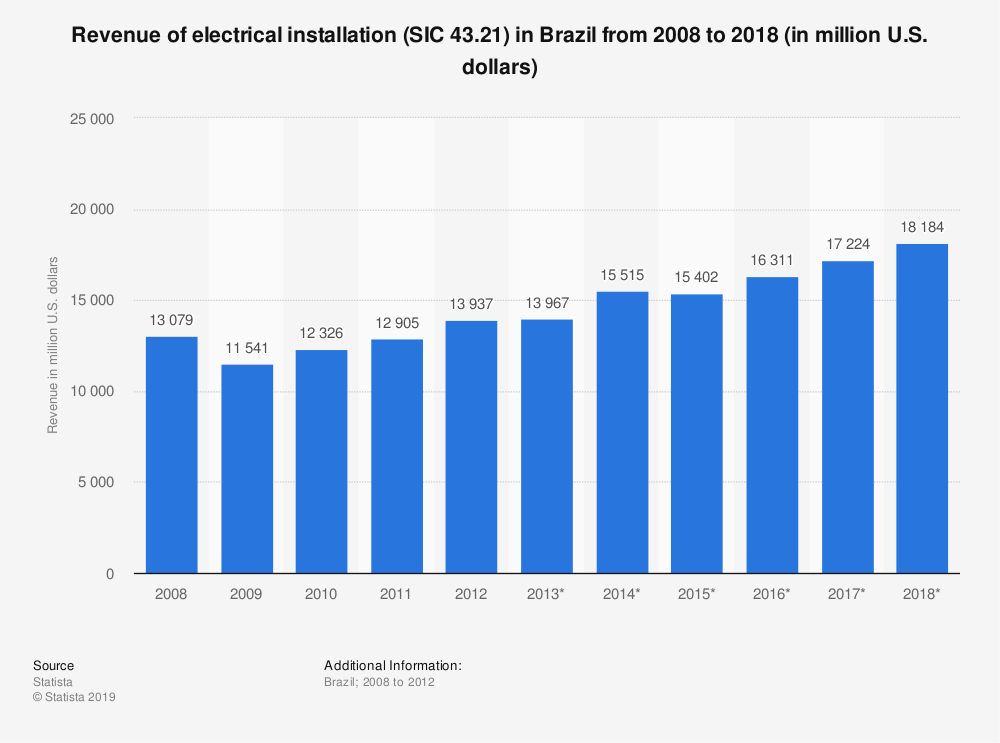 Statistic: Revenue of electrical installation (SIC 43.21) in Brazil from 2008 to 2018 (in million U.S. dollars) | Statista