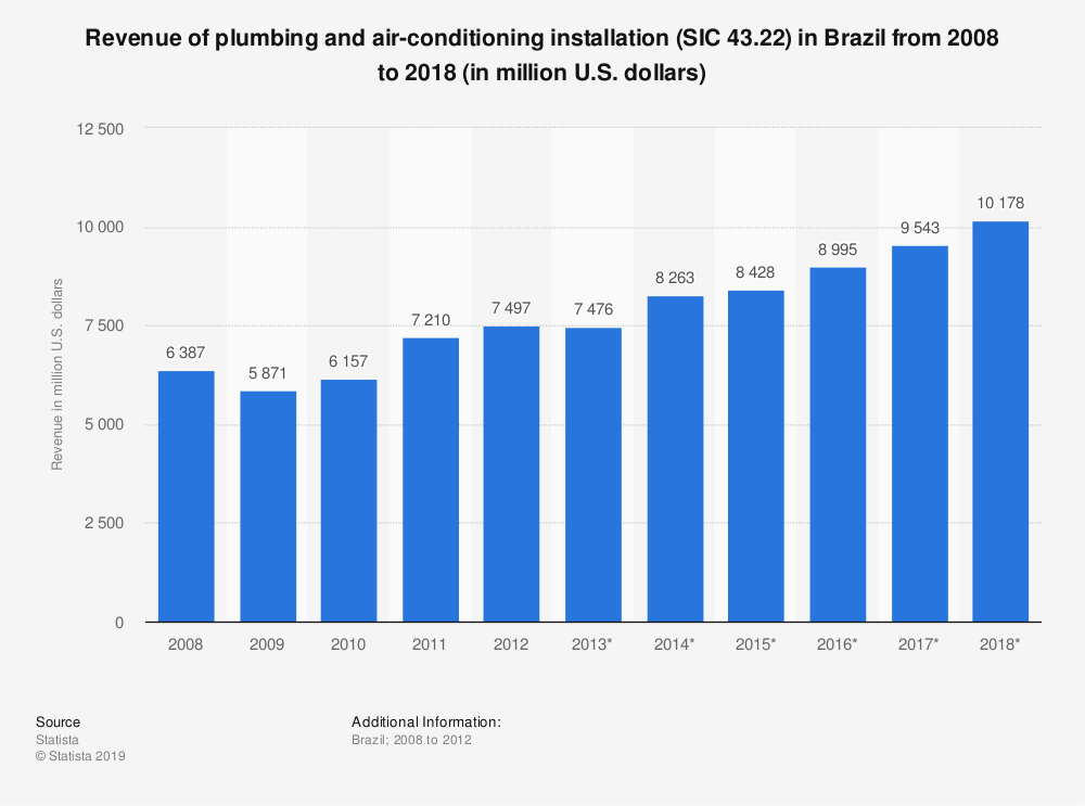 Statistic: Revenue of plumbing and air-conditioning installation (SIC 43.22) in Brazil from 2008 to 2018 (in million U.S. dollars)   Statista