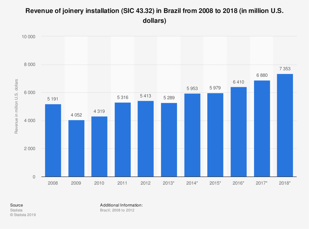 Statistic: Revenue of joinery installation (SIC 43.32) in Brazil from 2008 to 2018 (in million U.S. dollars) | Statista