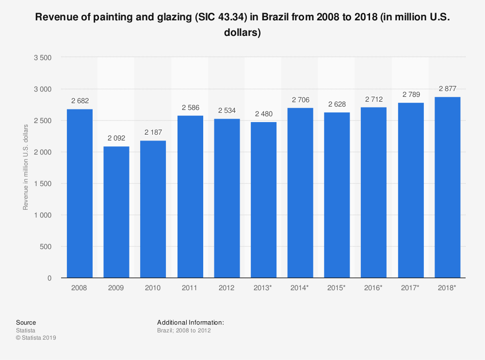 Statistic: Revenue of painting and glazing (SIC 43.34) in Brazil from 2008 to 2018 (in million U.S. dollars) | Statista