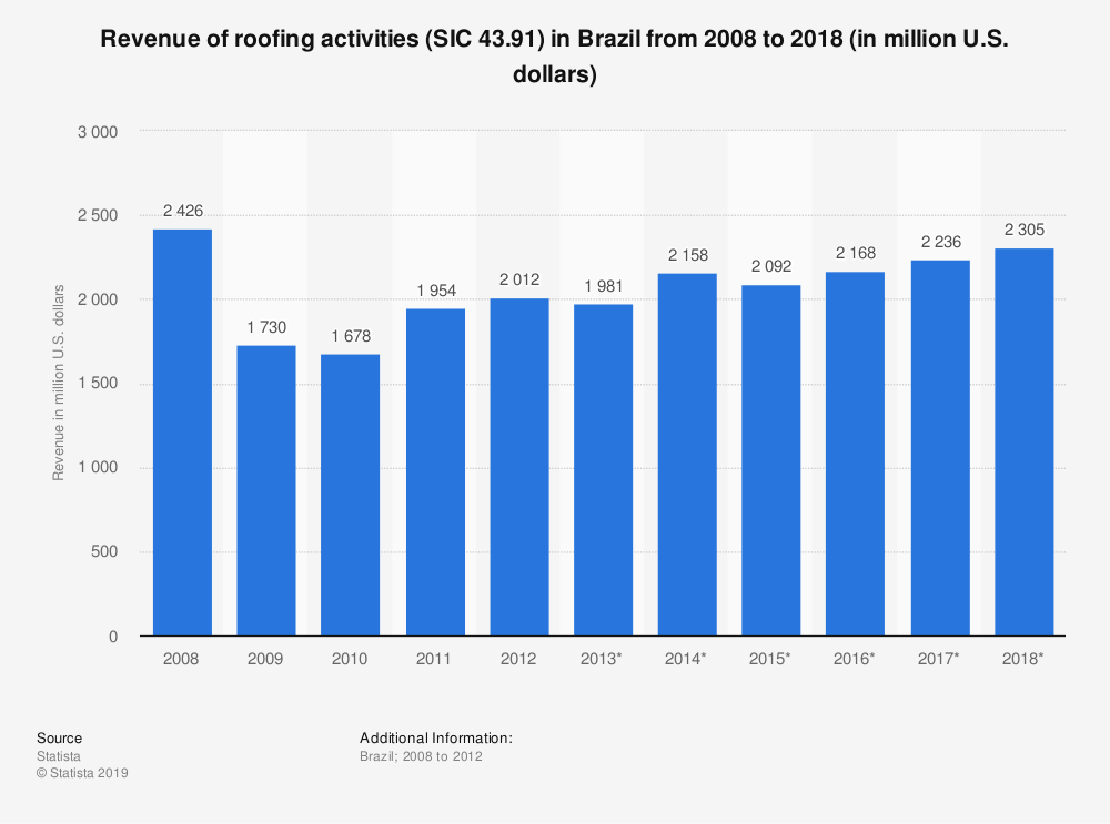 Statistic: Revenue of roofing activities (SIC 43.91) in Brazil from 2008 to 2018 (in million U.S. dollars) | Statista