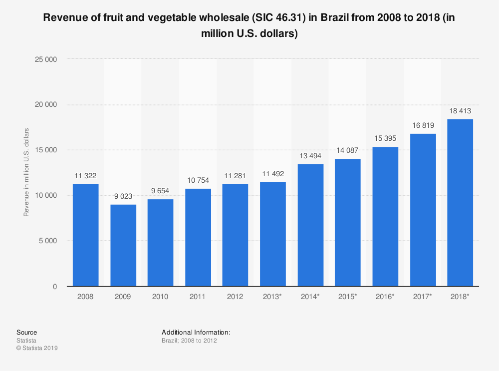 Statistic: Revenue of fruit and vegetable wholesale (SIC 46.31) in Brazil from 2008 to 2018 (in million U.S. dollars) | Statista