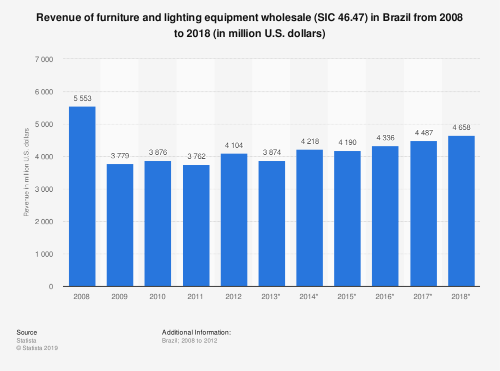 Statistic: Revenue of furniture and lighting equipment wholesale (SIC 46.47) in Brazil from 2008 to 2018 (in million U.S. dollars) | Statista
