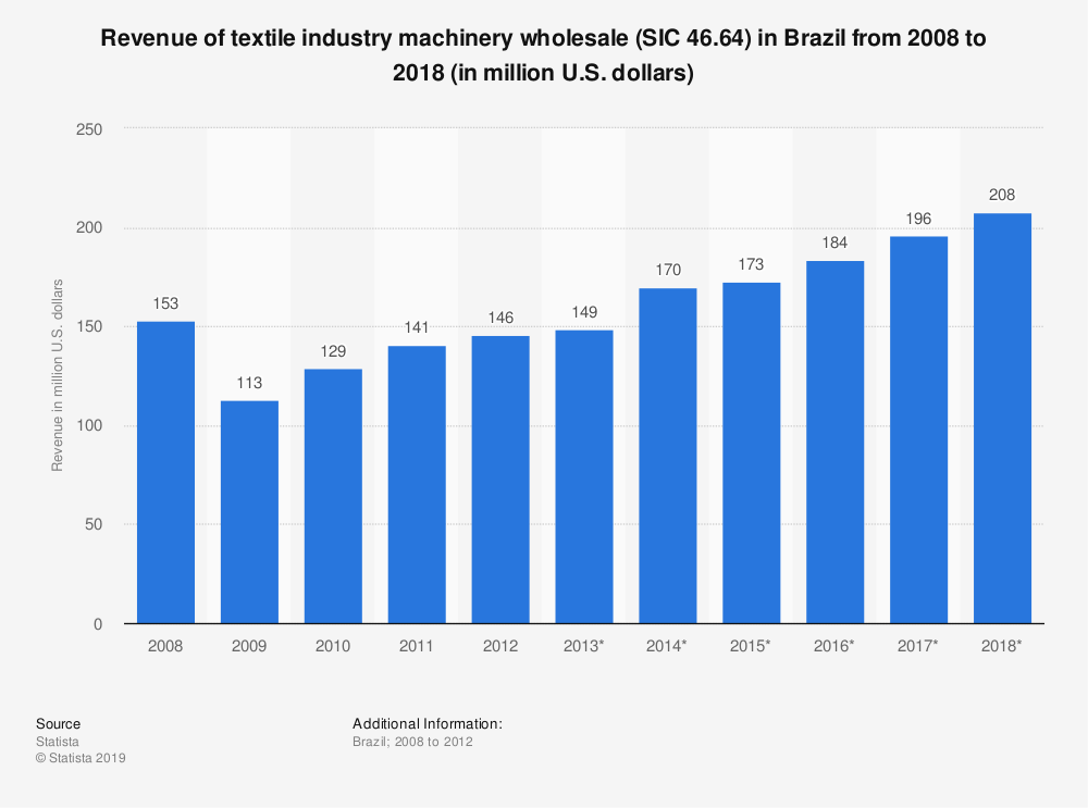 Statistic: Revenue of textile industry machinery wholesale (SIC 46.64) in Brazil from 2008 to 2018 (in million U.S. dollars) | Statista