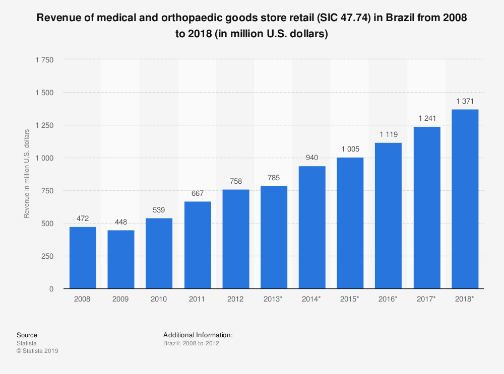 Statistic: Revenue of medical and orthopaedic goods store retail (SIC 47.74) in Brazil from 2008 to 2018 (in million U.S. dollars) | Statista