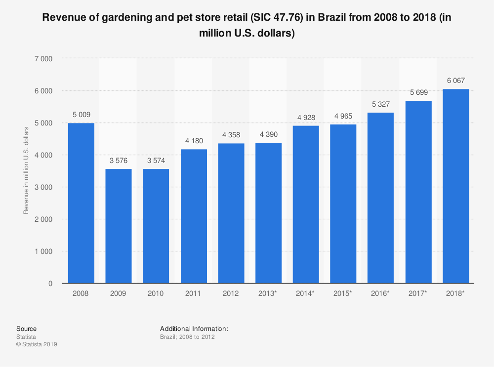 Statistic: Revenue of gardening and pet store retail (SIC 47.76) in Brazil from 2008 to 2018 (in million U.S. dollars) | Statista