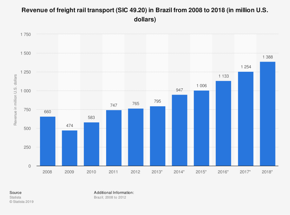 Statistic: Revenue of freight rail transport (SIC 49.20) in Brazil from 2008 to 2018 (in million U.S. dollars) | Statista