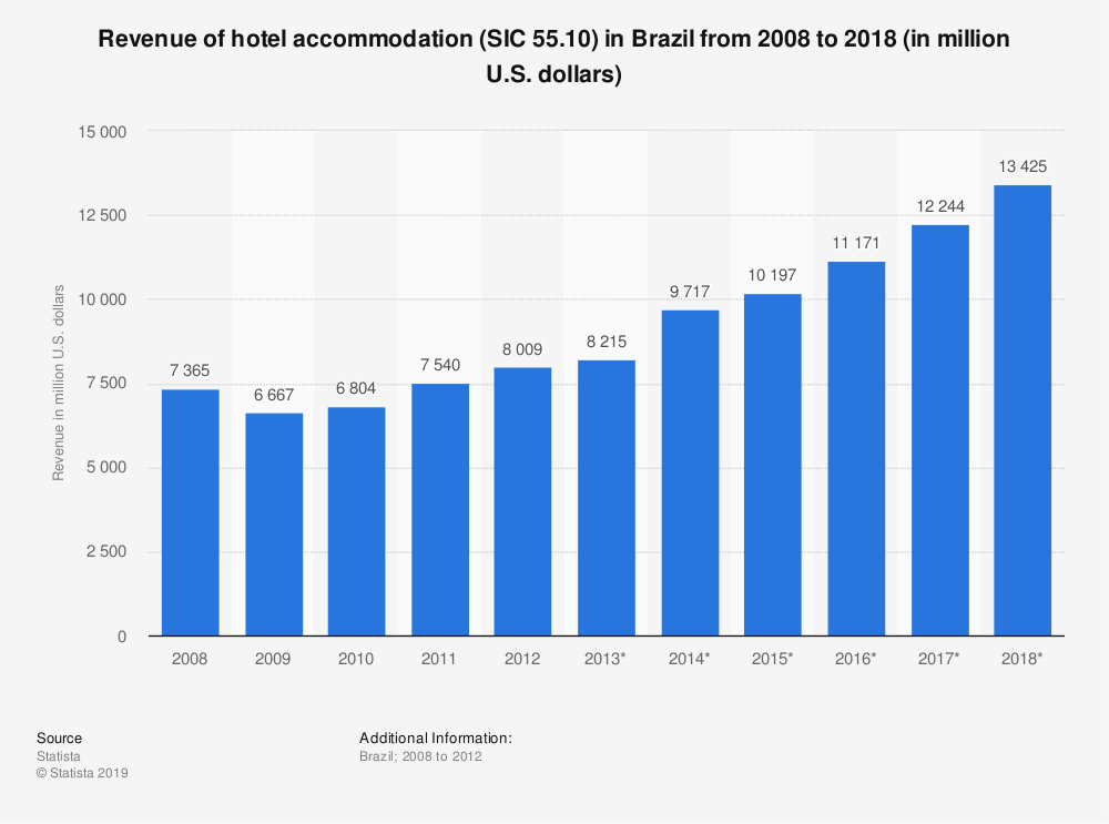 Statistic: Revenue of hotel accommodation (SIC 55.10) in Brazil from 2008 to 2018 (in million U.S. dollars)   Statista