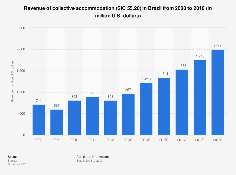 Statistic: Revenue of collective accommodation (SIC 55.20) in Brazil from 2008 to 2018 (in million U.S. dollars) | Statista