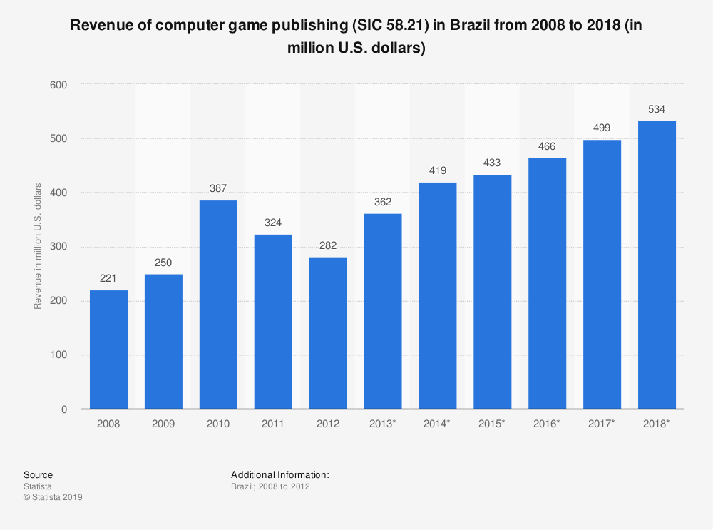 Statistic: Revenue of computer game publishing (SIC 58.21) in Brazil from 2008 to 2018 (in million U.S. dollars) | Statista