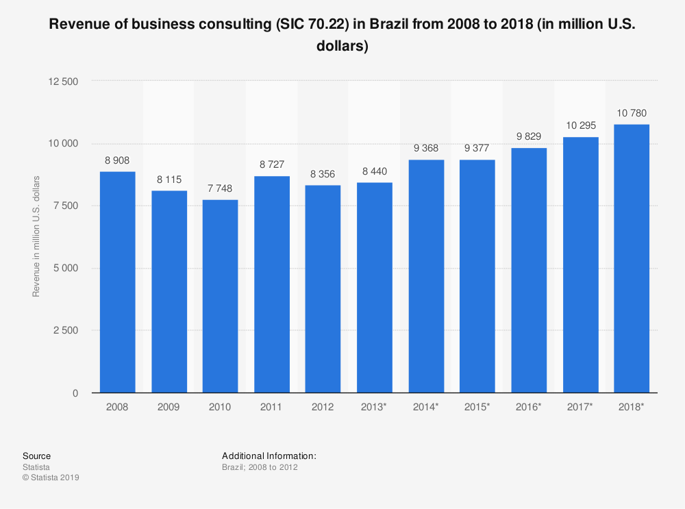 Statistic: Revenue of business consulting (SIC 70.22) in Brazil from 2008 to 2018 (in million U.S. dollars) | Statista