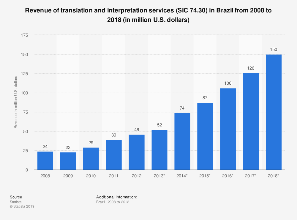 Statistic: Revenue of translation and interpretation services (SIC 74.30) in Brazil from 2008 to 2018 (in million U.S. dollars)   Statista