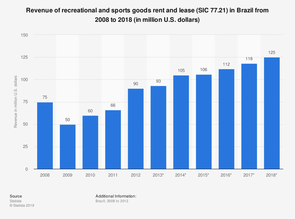Statistic: Revenue of recreational and sports goods rent and lease (SIC 77.21) in Brazil from 2008 to 2018 (in million U.S. dollars)   Statista