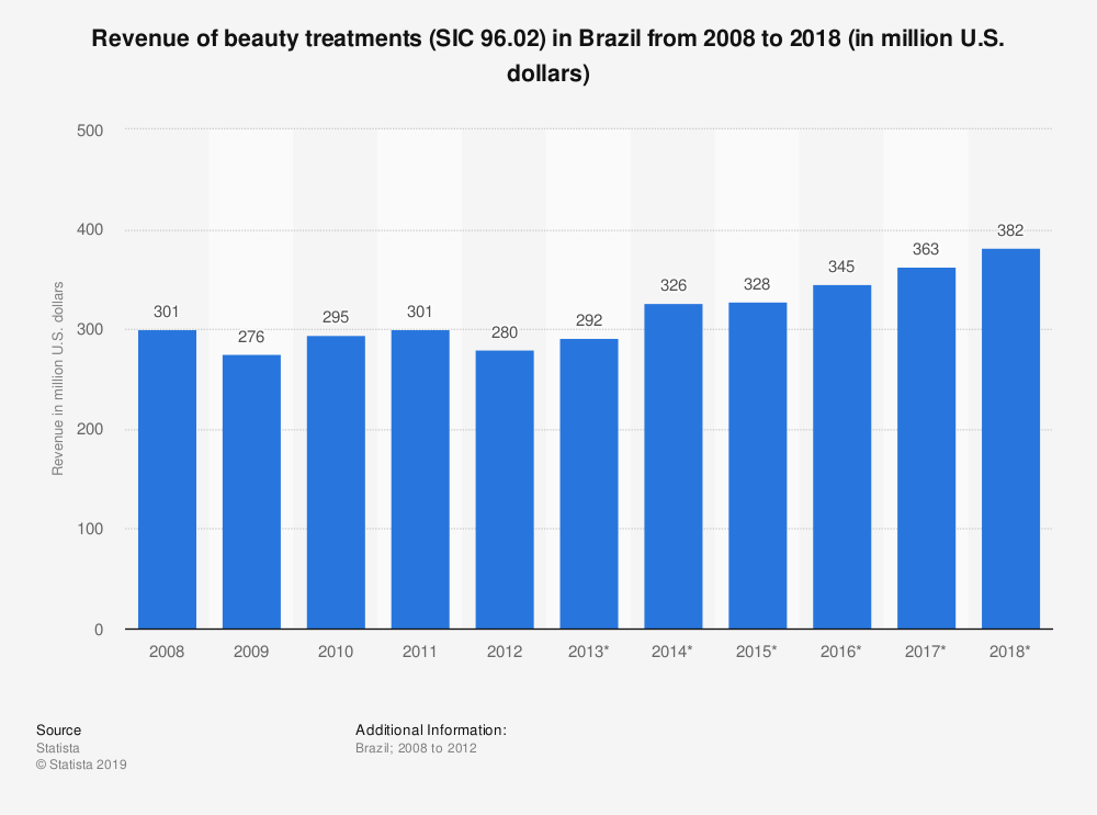 Statistic: Revenue of beauty treatments (SIC 96.02) in Brazil from 2008 to 2018 (in million U.S. dollars) | Statista