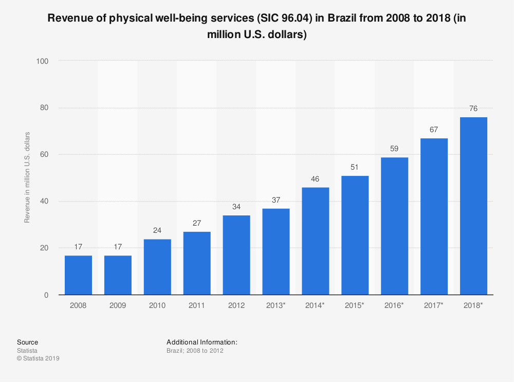 Statistic: Revenue of physical well-being services (SIC 96.04) in Brazil from 2008 to 2018 (in million U.S. dollars)   Statista