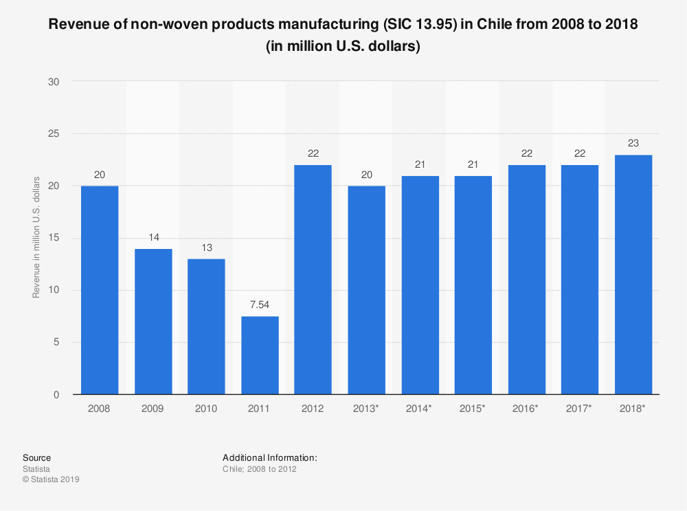 Statistic: Revenue of non-woven products manufacturing (SIC 13.95) in Chile from 2008 to 2018 (in million U.S. dollars) | Statista