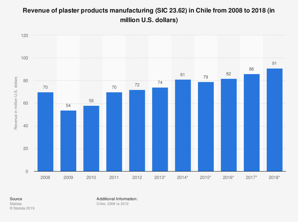 Statistic: Revenue of plaster products manufacturing (SIC 23.62) in Chile from 2008 to 2018 (in million U.S. dollars) | Statista