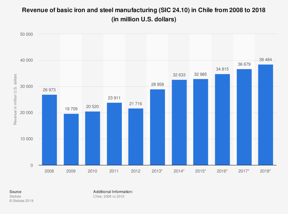 Statistic: Revenue of basic iron and steel manufacturing (SIC 24.10) in Chile from 2008 to 2018 (in million U.S. dollars) | Statista