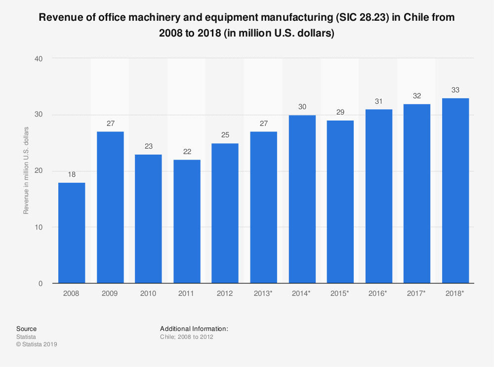 Statistic: Revenue of office machinery and equipment manufacturing (SIC 28.23) in Chile from 2008 to 2018 (in million U.S. dollars) | Statista
