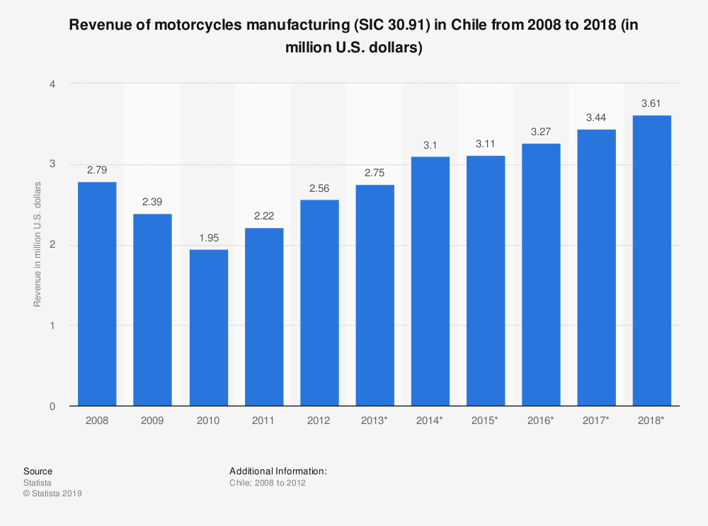 Statistic: Revenue of motorcycles manufacturing (SIC 30.91) in Chile from 2008 to 2018 (in million U.S. dollars) | Statista